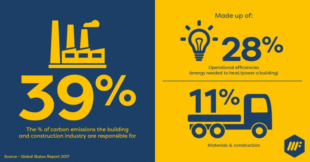 Carbon emissions omitted from the building and construction industry